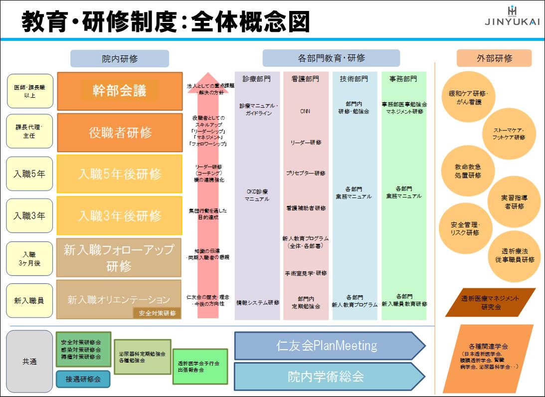 教育・研修概念図