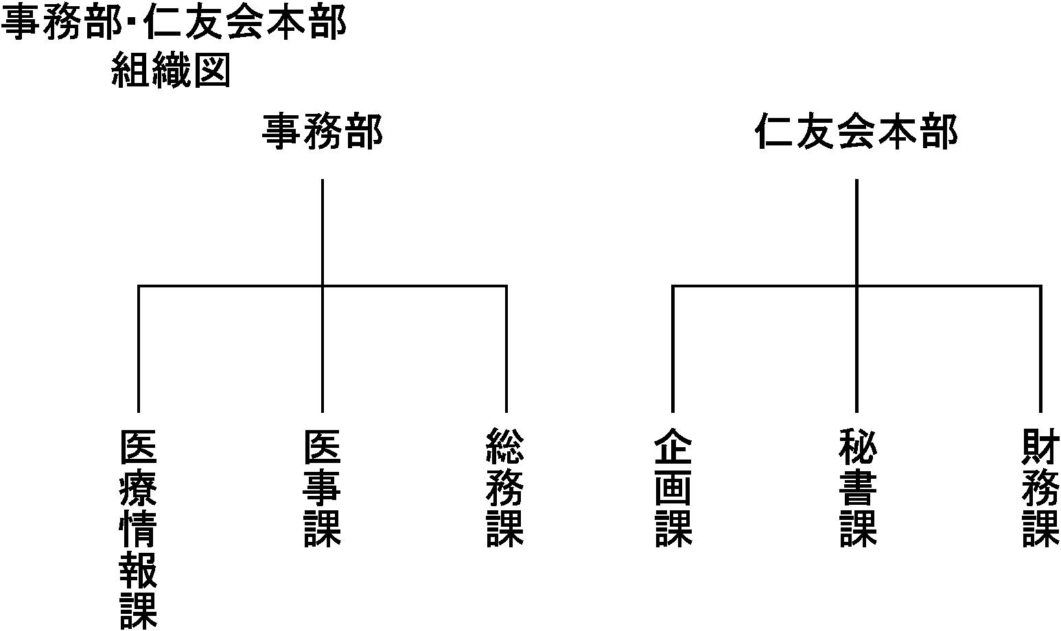 事務部・本部組織図